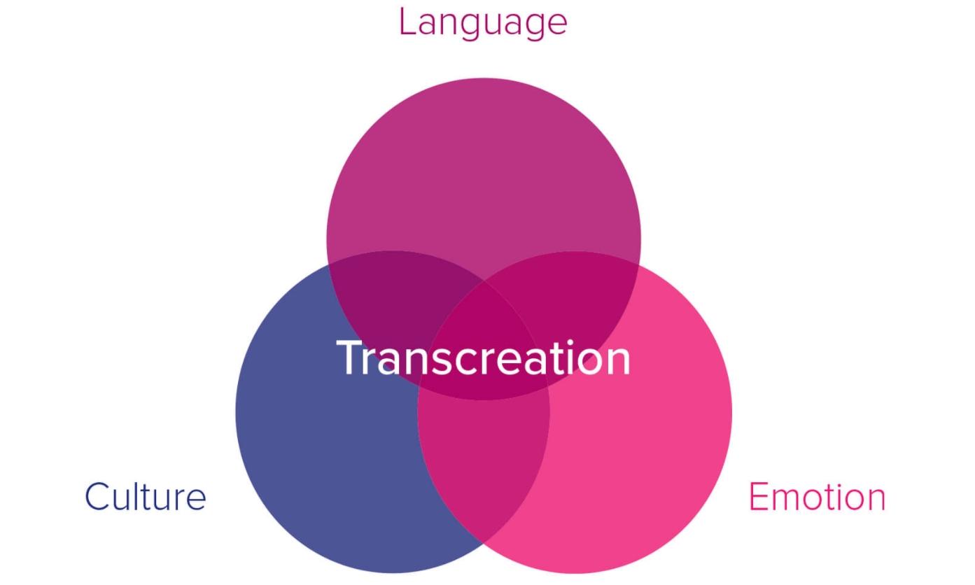 Transcreation Hakkında Bilmeniz Gereken 5 Özellik
